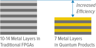 Comparing Metal Layers in EPA and FPGA